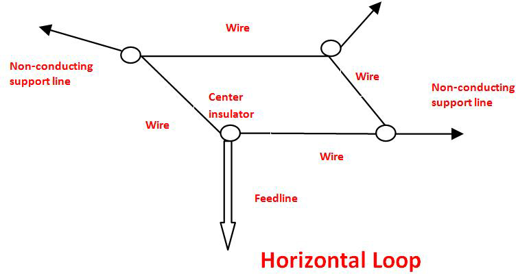 Horizontal loop skywire antenna